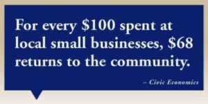 $68 is returned for every $100 spent on local business